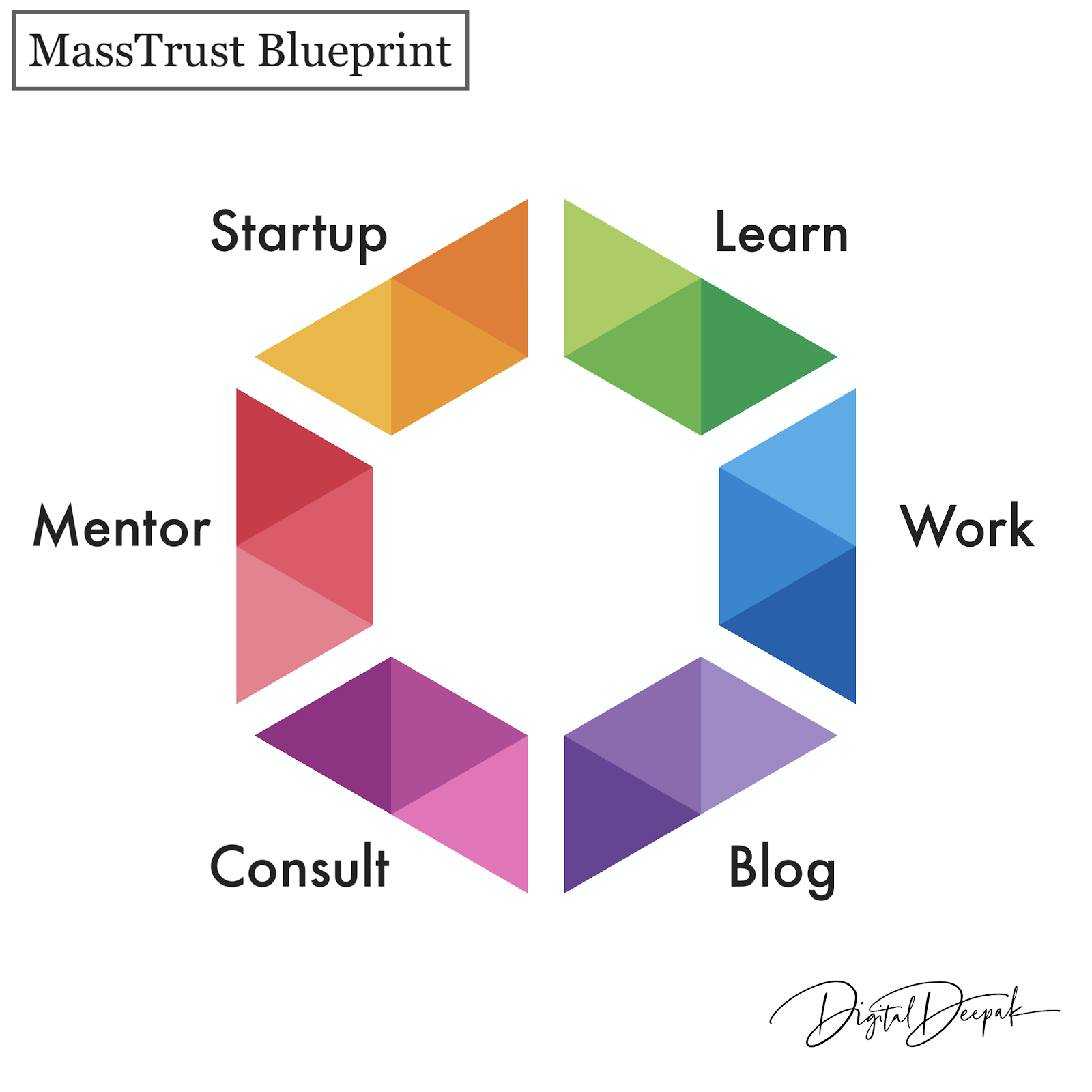 Mass Trust blueprint- digital marketing, digital marketing strategy with examples