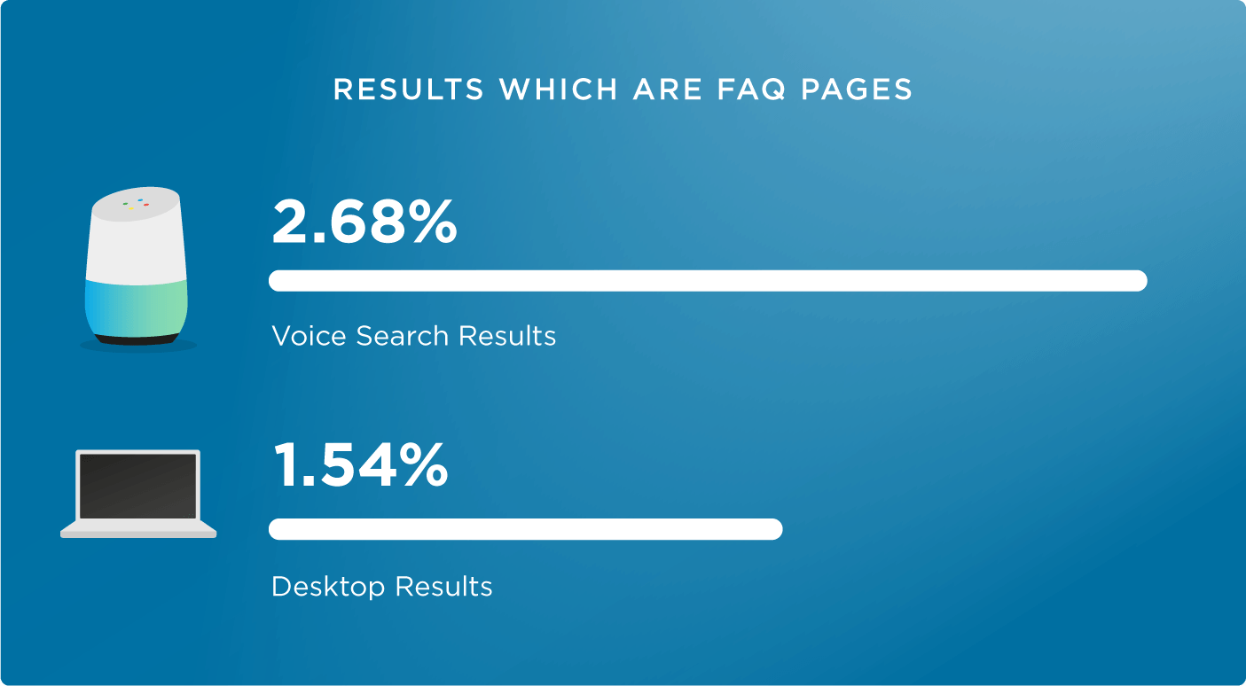 voice search seo techniques