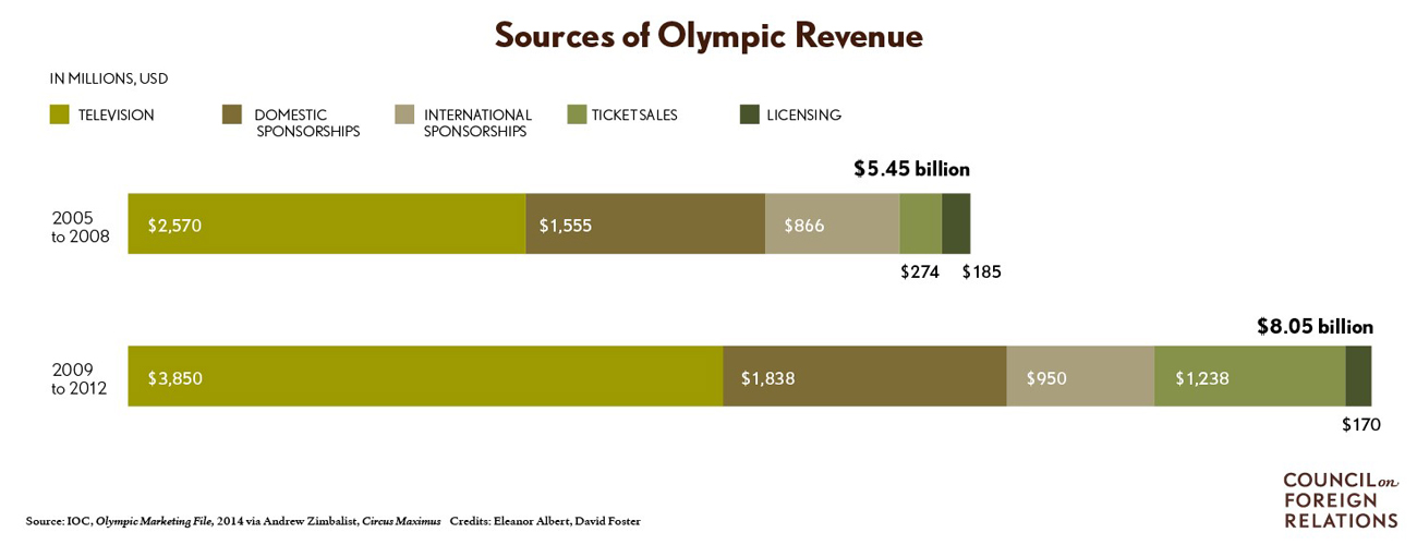 Sources of Olympic Revenue