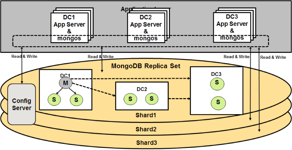 eBay design pattern for the MongoDB Extreme High Read / Write Patter