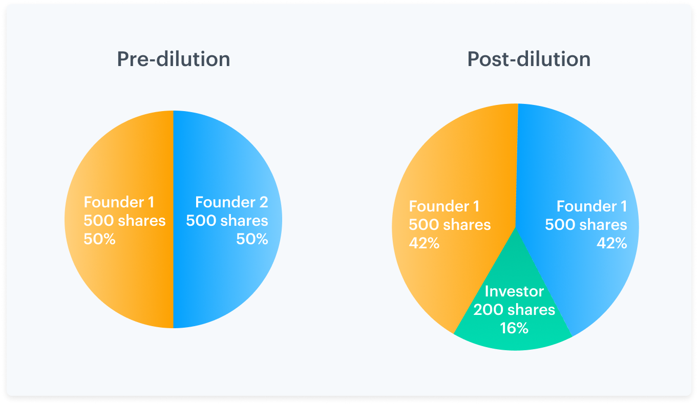 What is stock dilution? 1