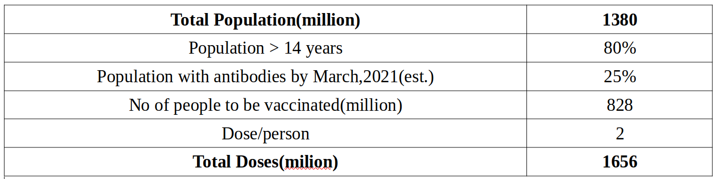 Data about vaccine doses needed in india