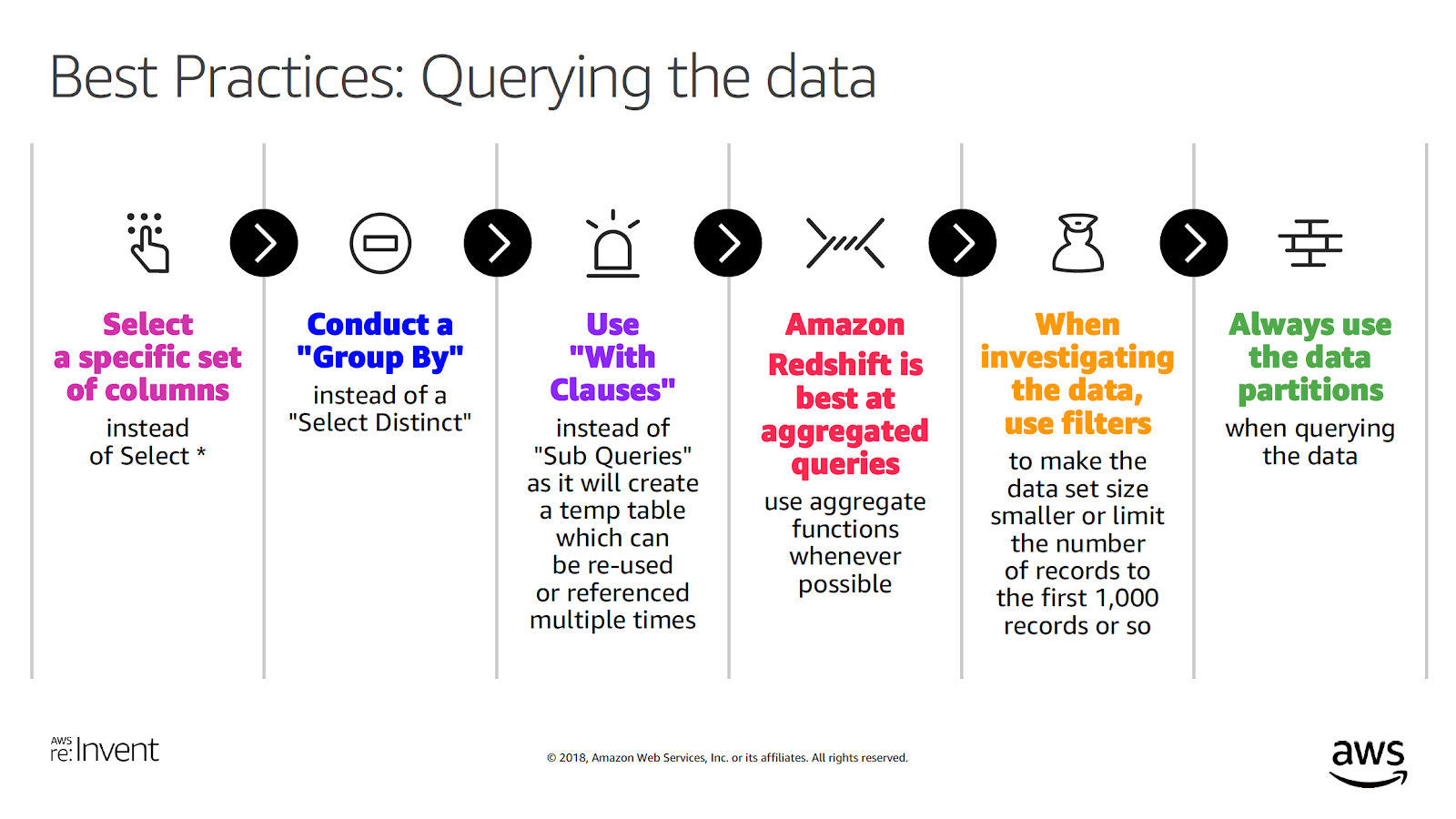 How Dow Jones Uses Amazon Redshift to Build a Cloud-based Data