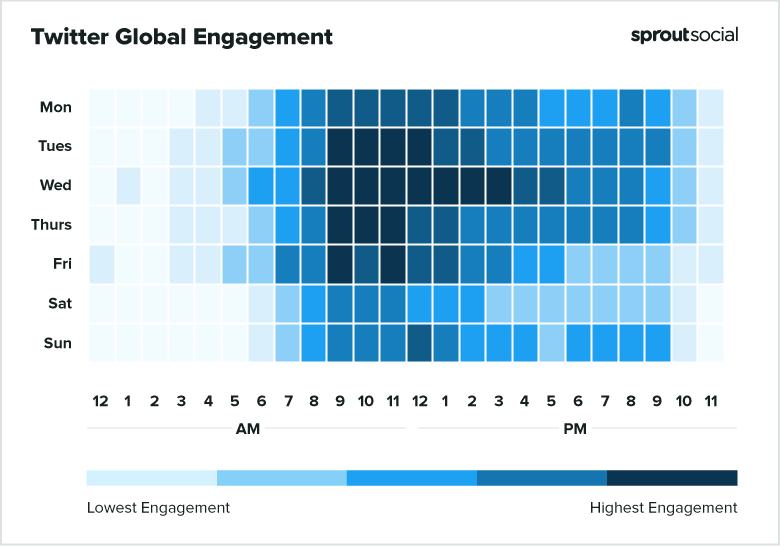 Chart showing Twitter engagement in a day for the whole week