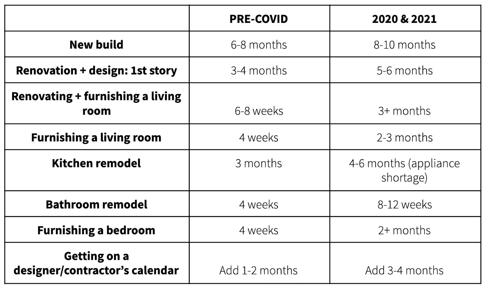 table of renovation timeline pre-covid vs. 2020 and 2021 in lebanon, tn