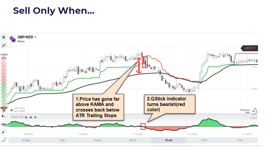 Binary Options Strategy - Trend & Trend Reversals