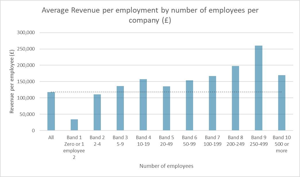 revenue-per-employee-size-of-company.jpg