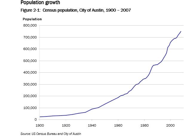 dd3c127ca771c1 ... a graphic (below) showing Austin s population growth since 1900.