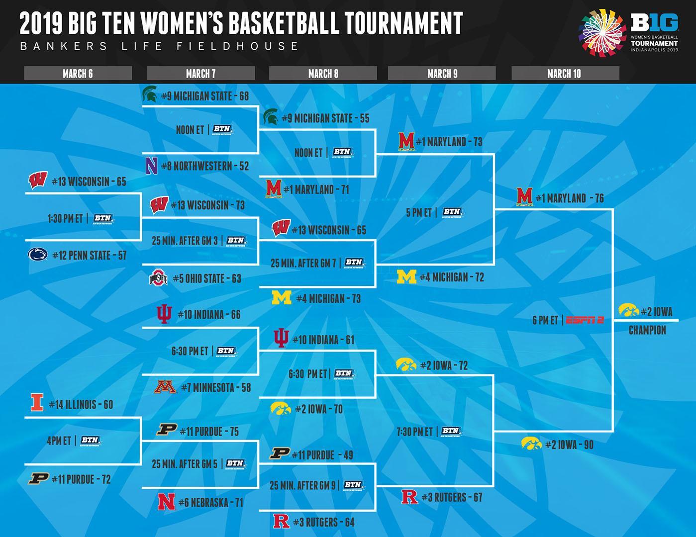 2019_B1G_WBB_Tournament_Bracket_FINAL