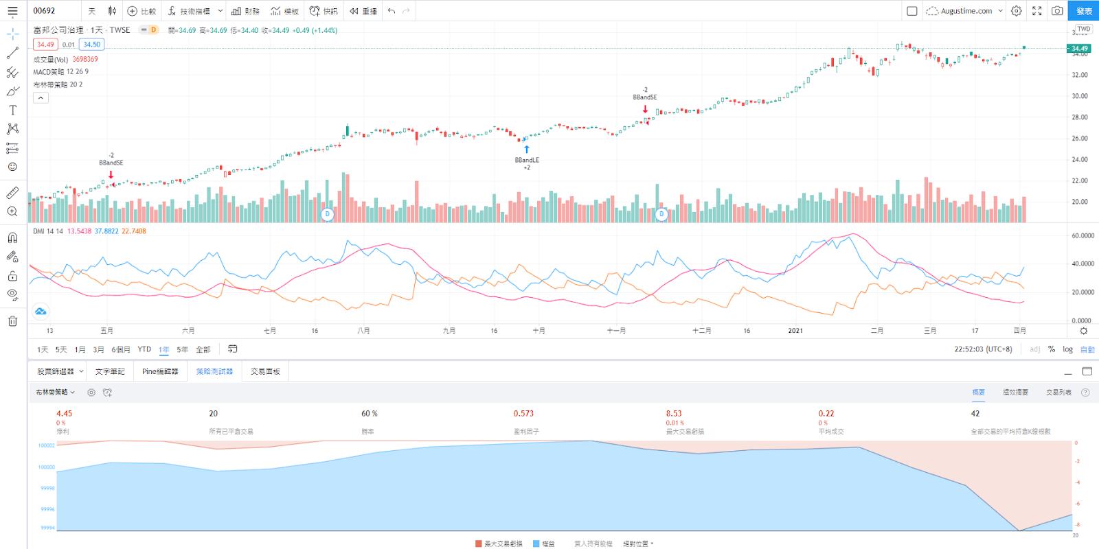 元大00850股價走勢圖與K線圖