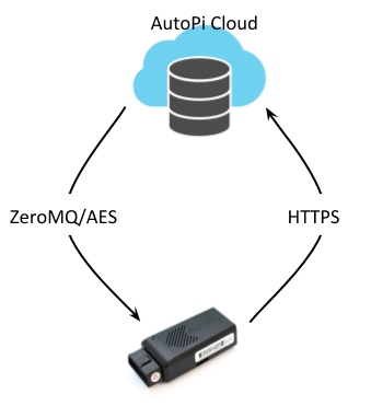 An explanatory visualization of how AutoPi cloud system works