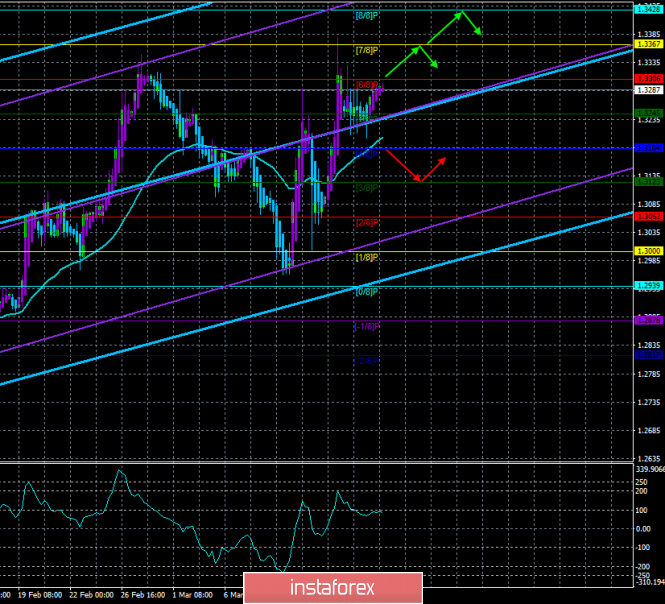 InstaForex Analytics: GBP / USD. March 18. The trading system.