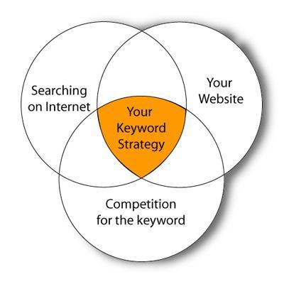 Keyword works on google search engine coresumo