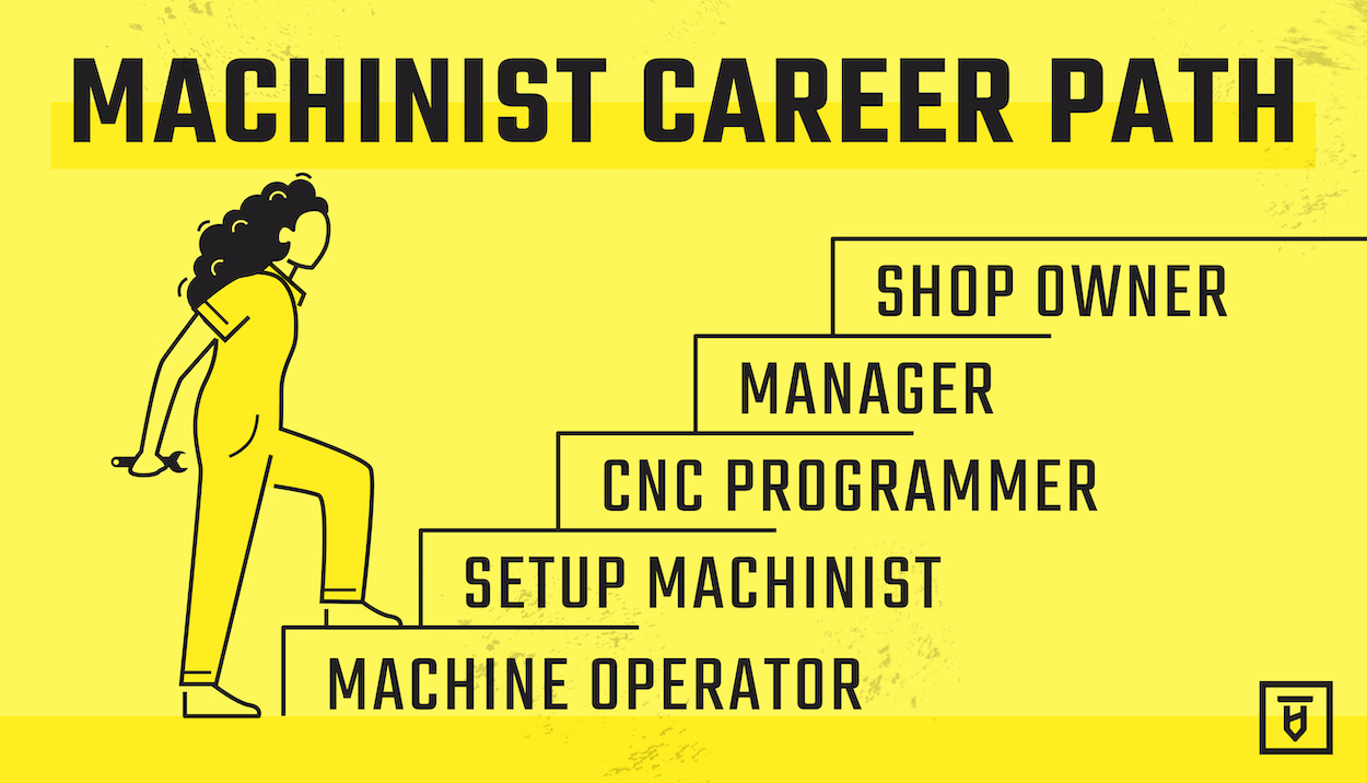 Here's what your career path as a machinist might look like