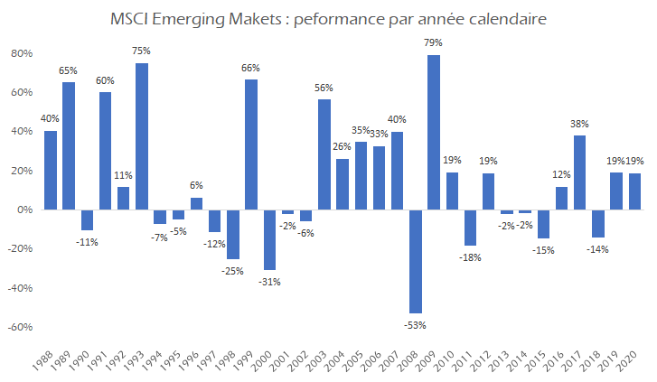 Performance annuelle du MSCI Emerging Markets