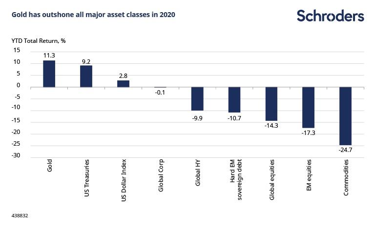 classement de l'or par rapport à d'autres assets