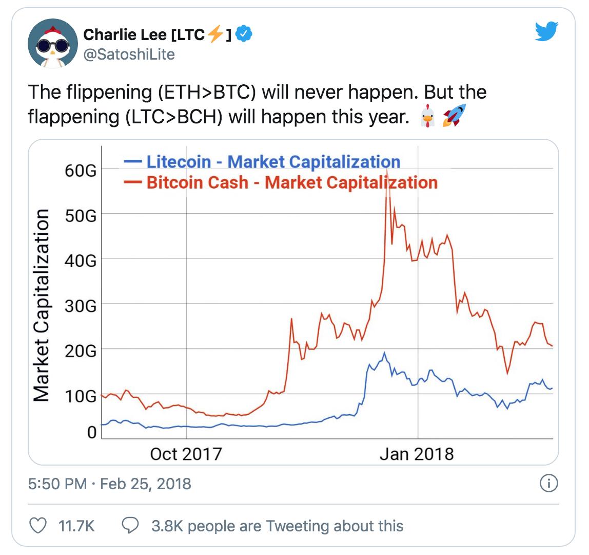 litecoin market cap vs bitcoin