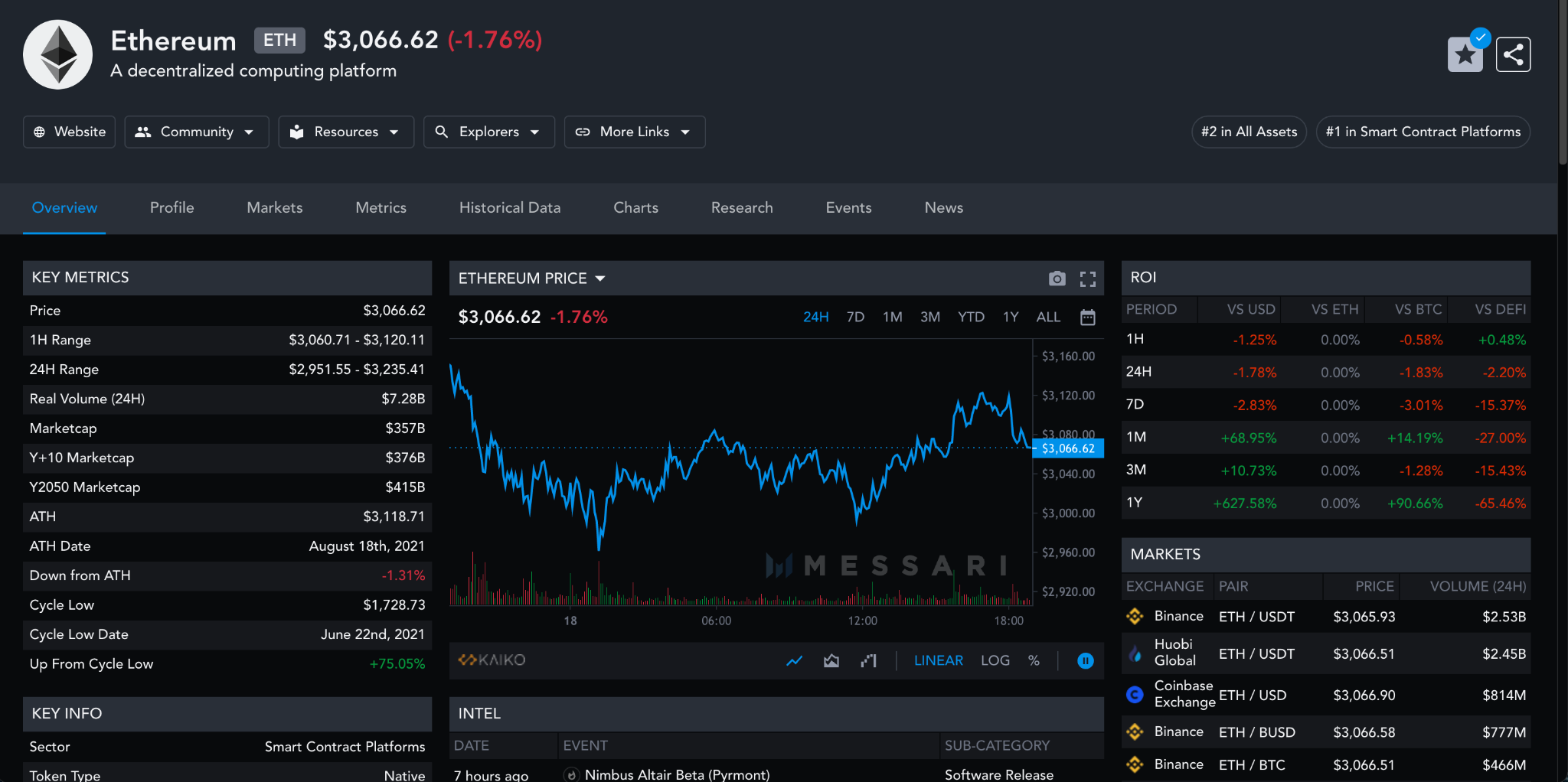 Messari dashboard with a dark background. The dashboard shows all available data about Ethereum, including real-time price, ROI, and key metrics like market cap and price.
