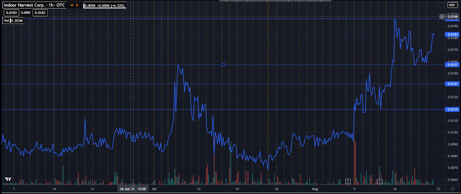 Top Marijuana Penny Stocks 2021 INQD Chart