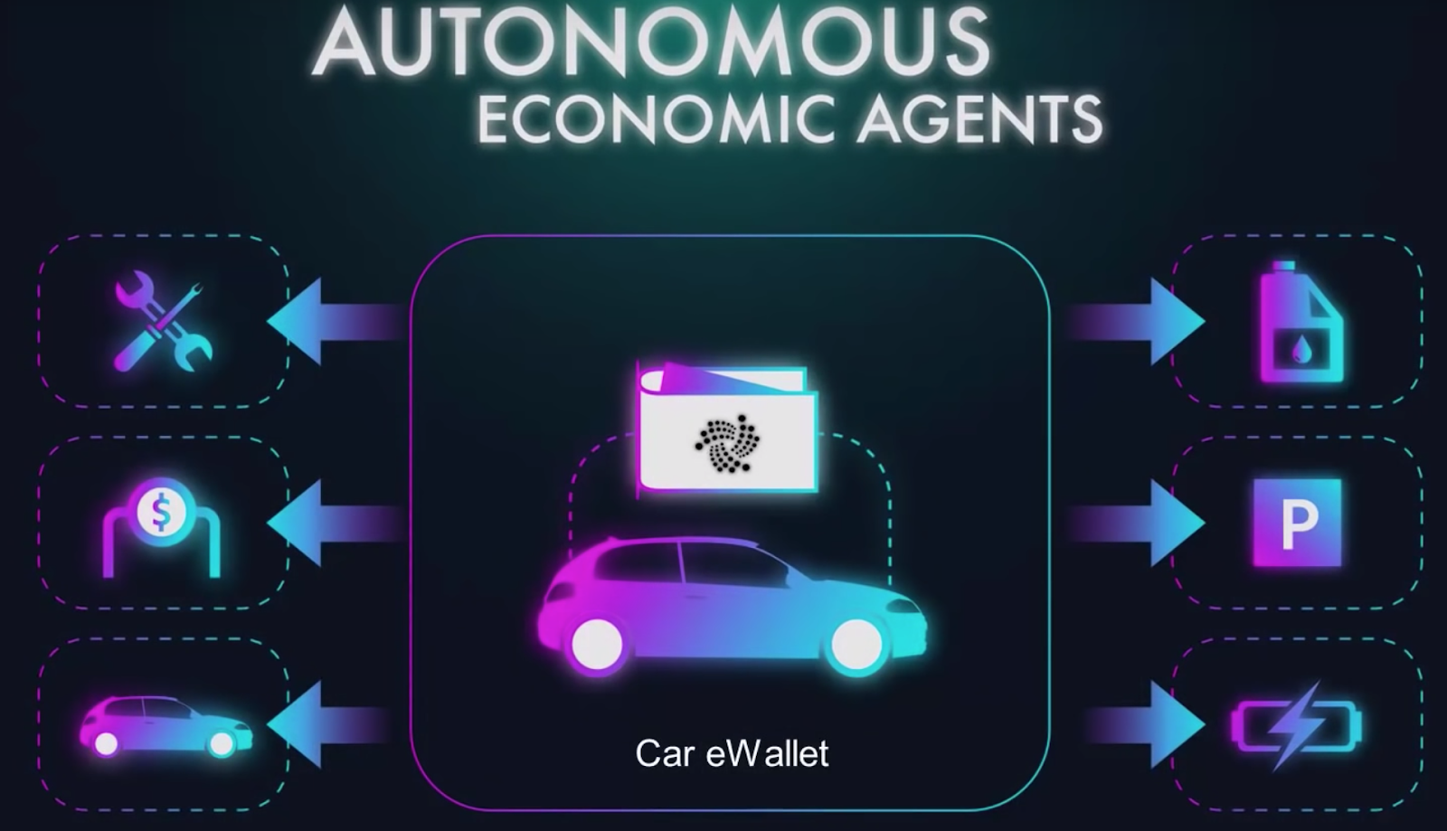 Use-case: Autonomous Economic Agents (automotive example)