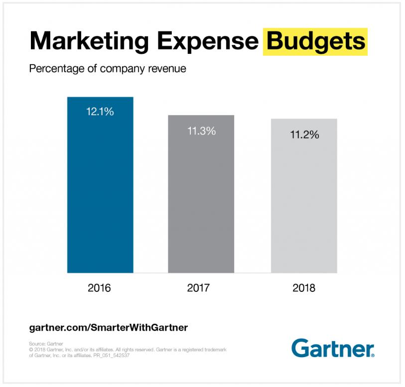 Marketing Expense 2019