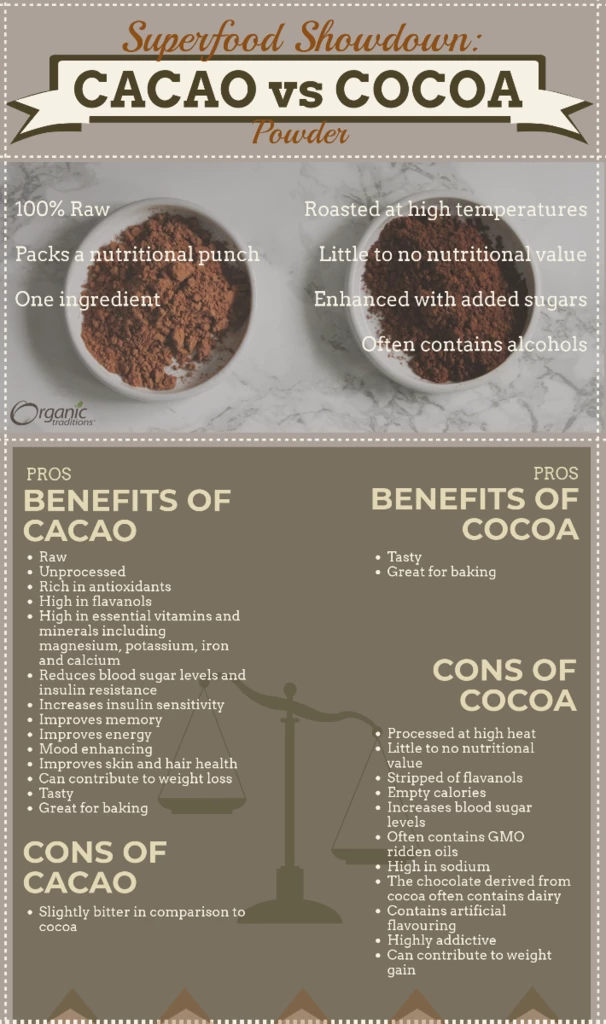 cacao powder vs. cocoa powder