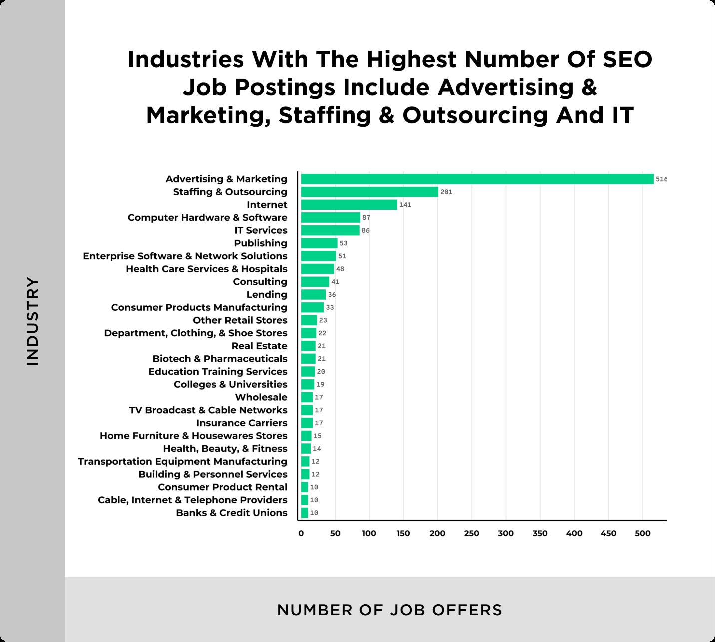 Number of job postings by industry