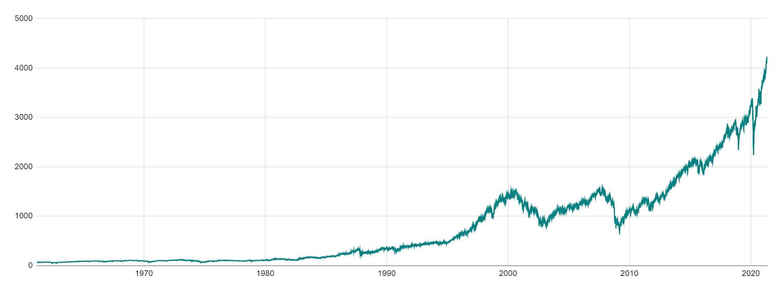 Performance historique de long terme du S&P 500