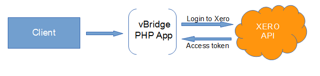 Xero API Integration to get Total Sales - vBridge