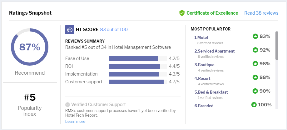 10 Most Popular Hotel Management Software For Small Hotels