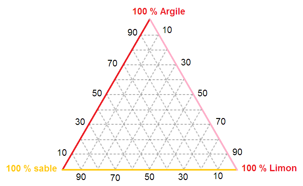 C:\Users\Admin\Desktop\Diagramme triangulaire.png