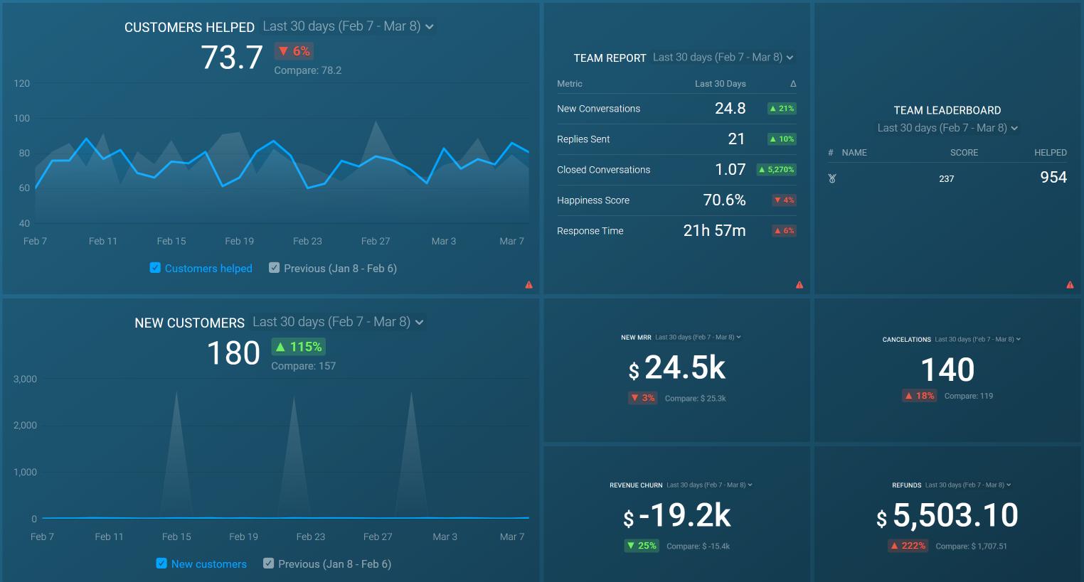 SaaS Metrics Dashboard example