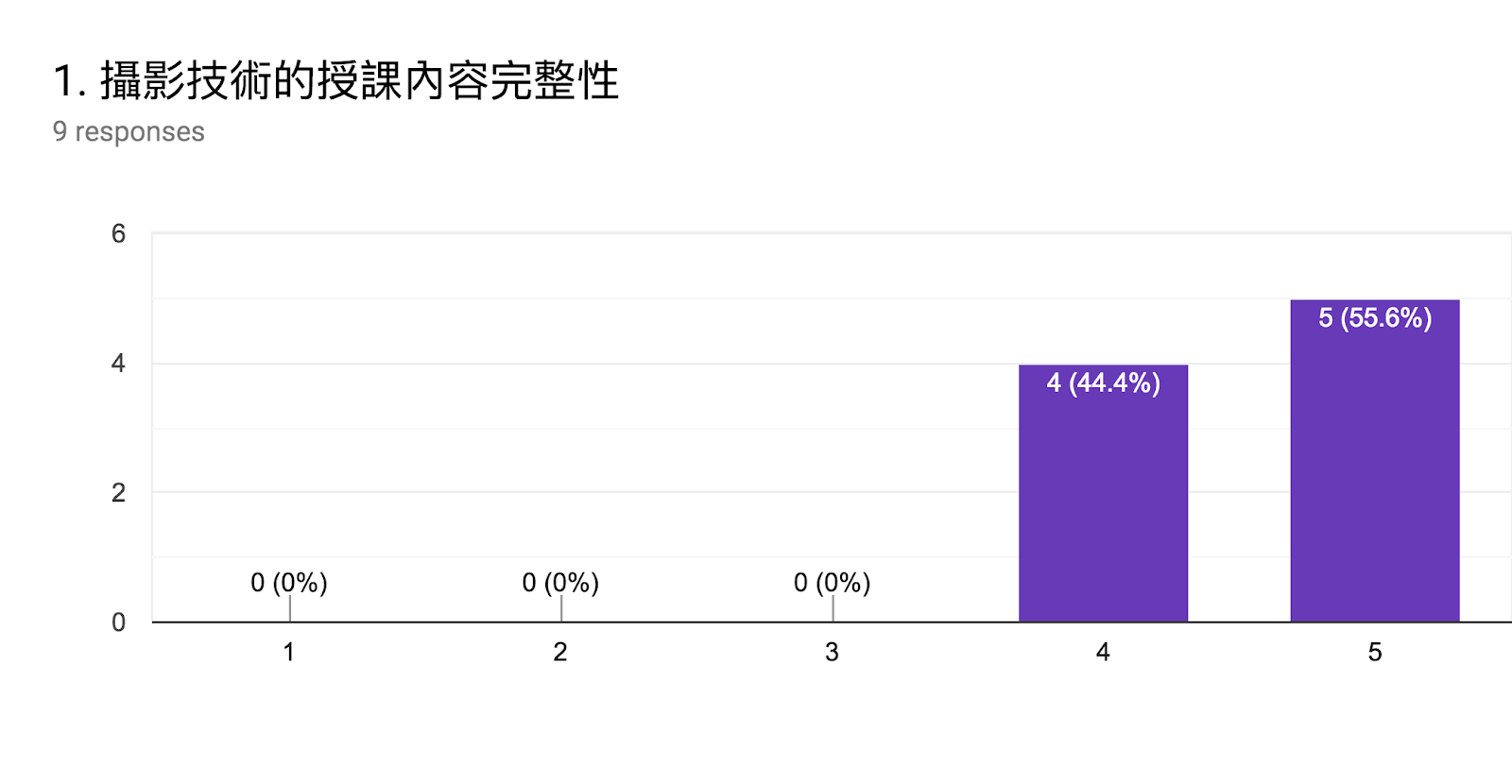 Forms response chart. Question title: 1. 攝影技術的授課內容完整性. Number of responses: 9 responses.
