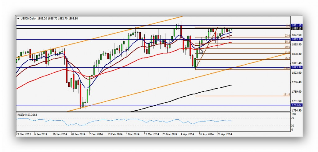 CompartirTrading Post Day Trading 2014-05-06 SP500 Diario