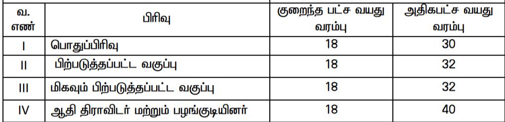TNRD Sivaganga Recruitment 2021 - Apply for 11 Driver Job 2