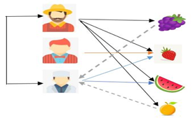 The figure shows an example of a user-based nearest-neighbor collaborative filtering system.