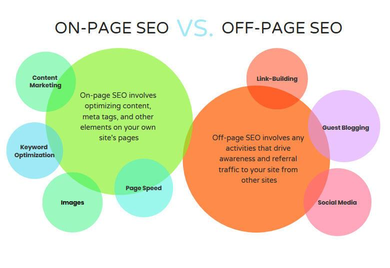 On Page and Off Page SEO Definition