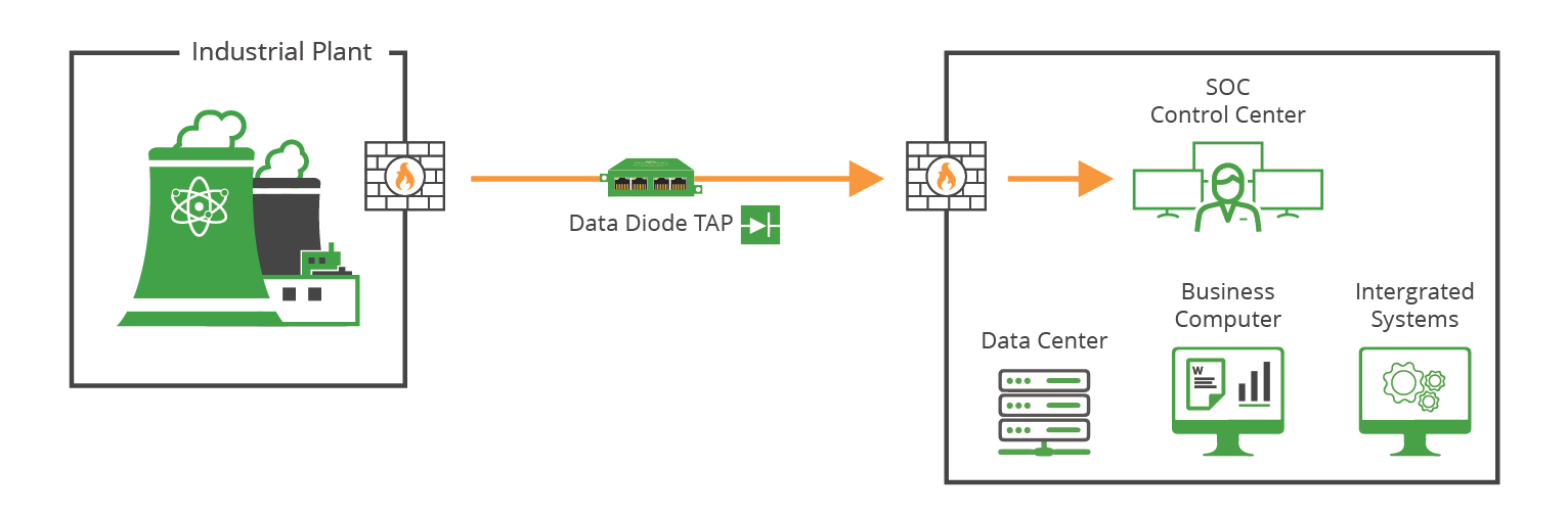 Data Diode TAP