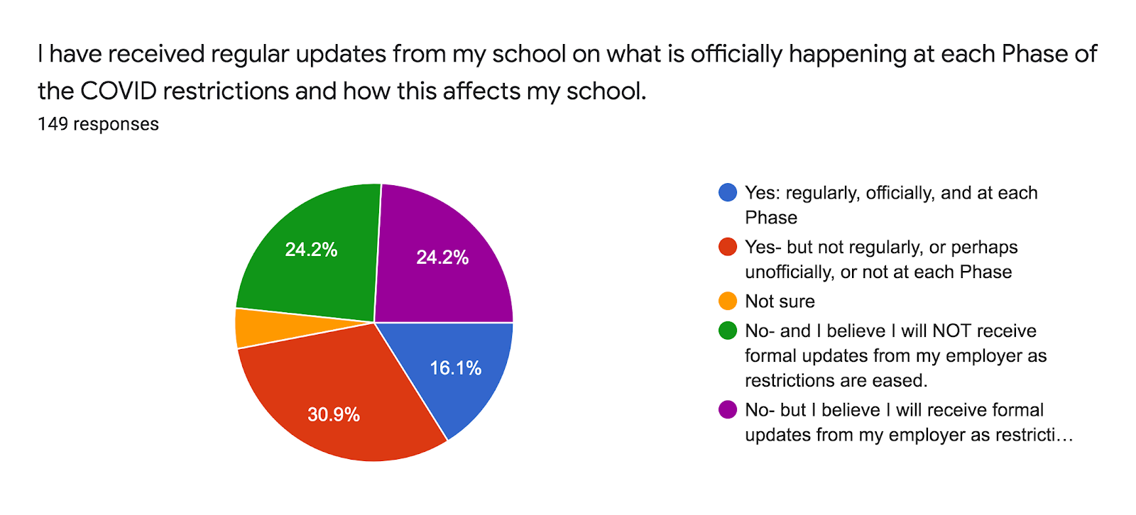 Forms response chart. Question title: I have received regular updates from my school on what is officially happening at each Phase of the COVID restrictions and how this affects my school.. Number of responses: 149 responses.