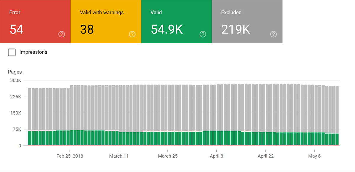 ادوات مشرفي المواقع: كيف تضاعف عدد زوار موقعك بنسبة 300% سنة 2020 Google Seearch Console