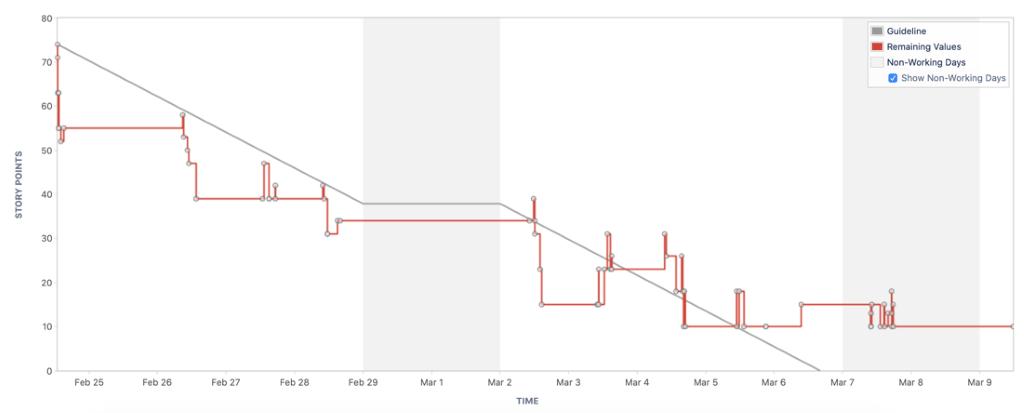 burn down chart daily scrum
