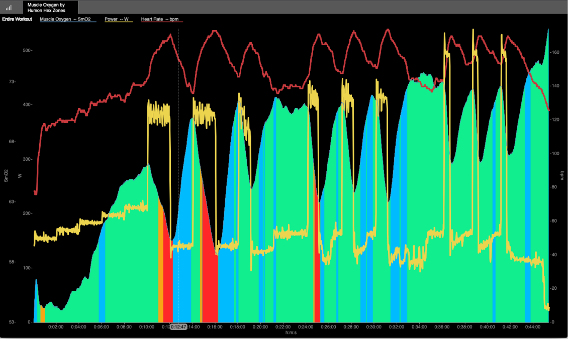Case-Studies on Training With Muscle Oxygen Saturation