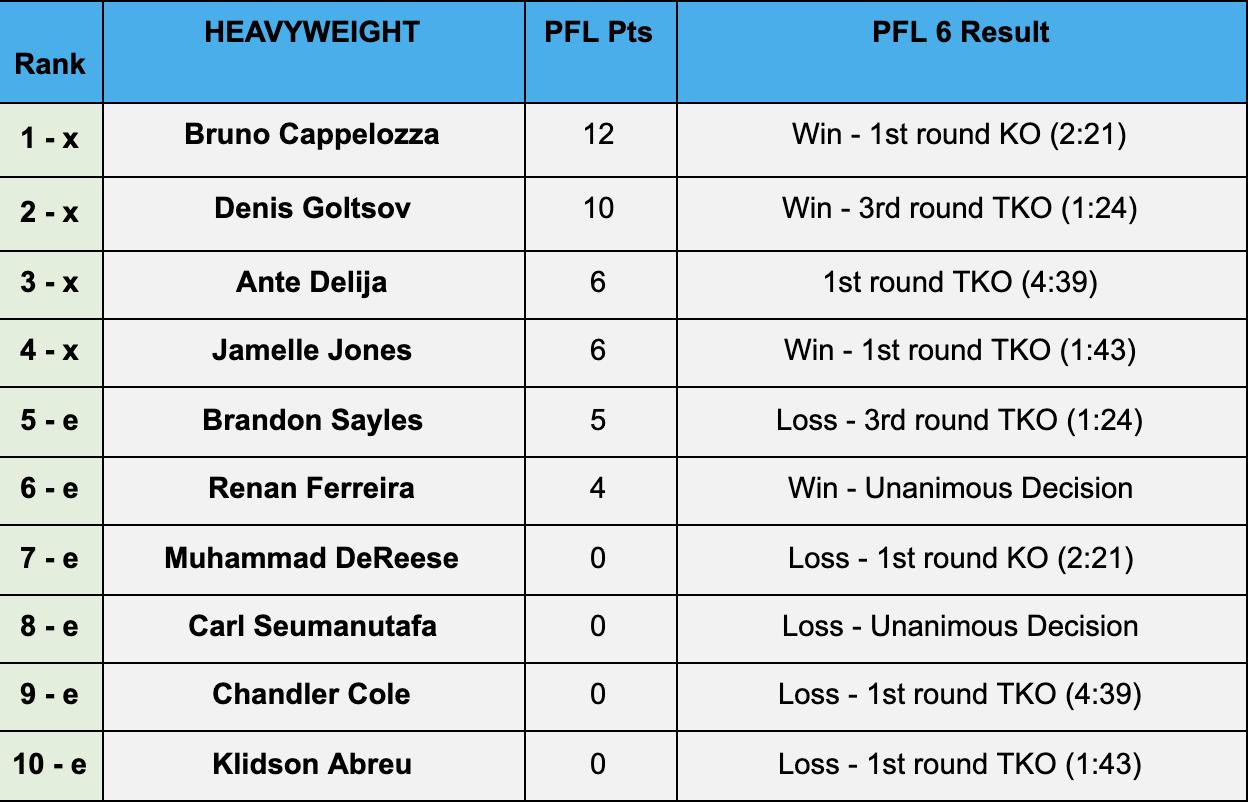 MMA News: Bruno Cappelozza, Denis Goltsov, Genah Fabian, Kayla Harrison, Larissa Pacheco, Taylor Guardado
