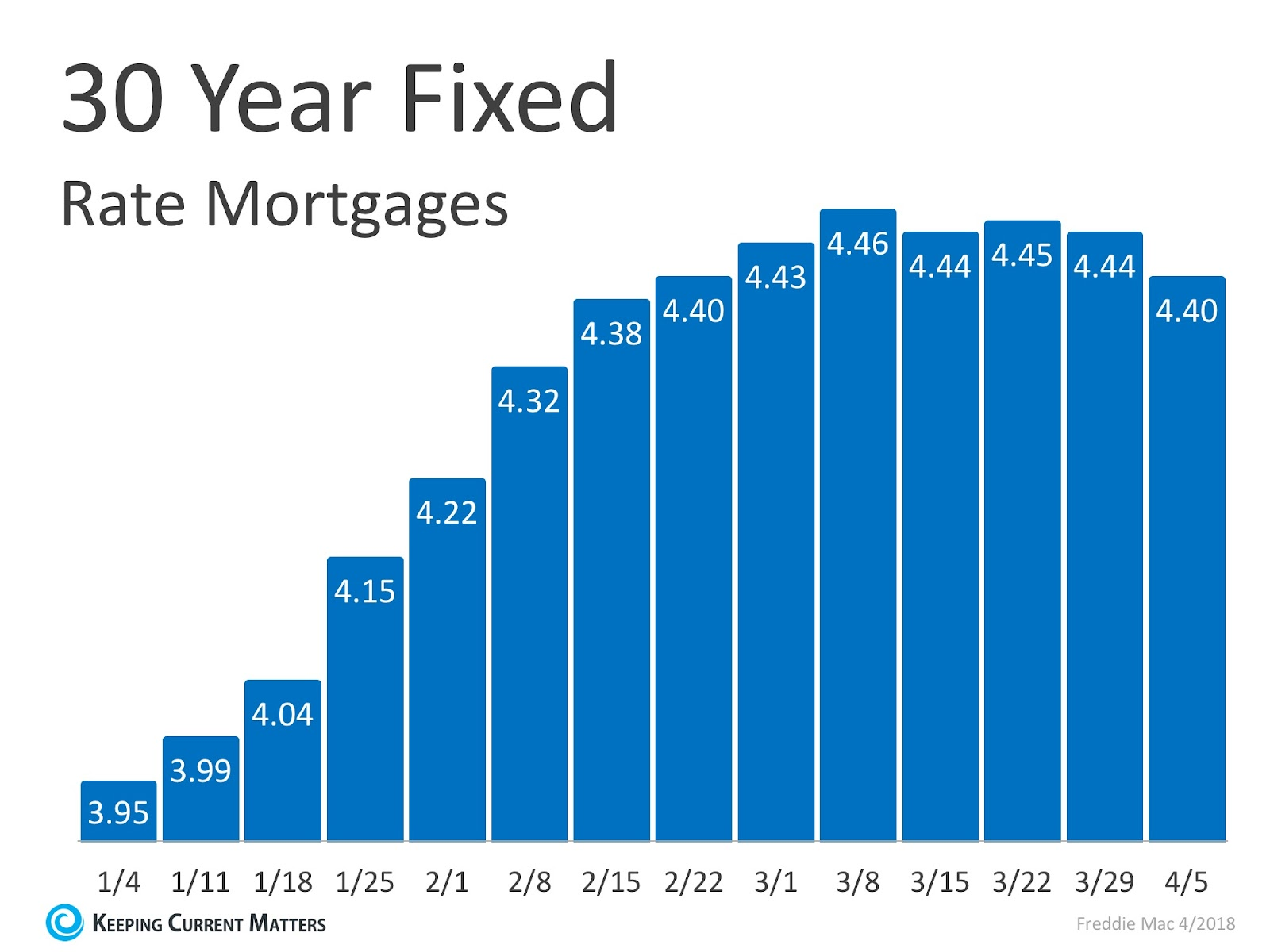 Mortgage Interest Rates Have Begun to Level Off | Keeping Current Matters