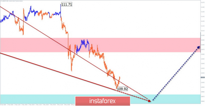 Simplified wave analysis and forecast for USD/JPY on May 8