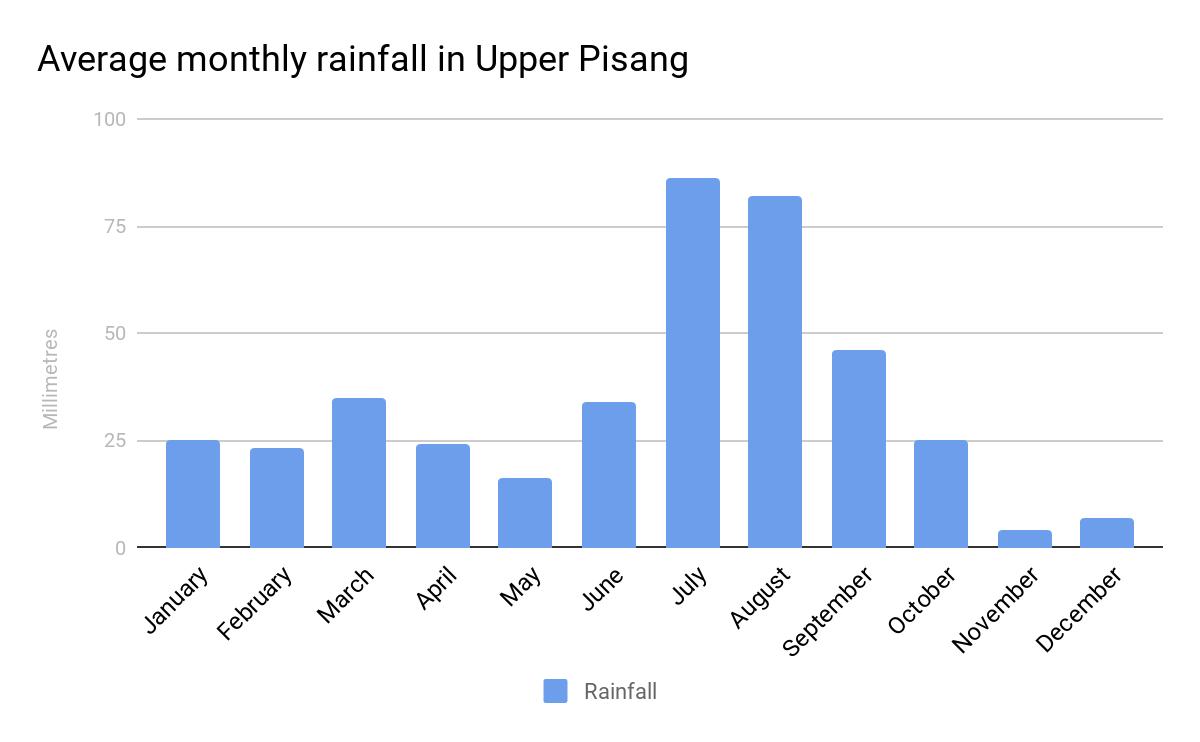 average rainfall for Upper Pisang