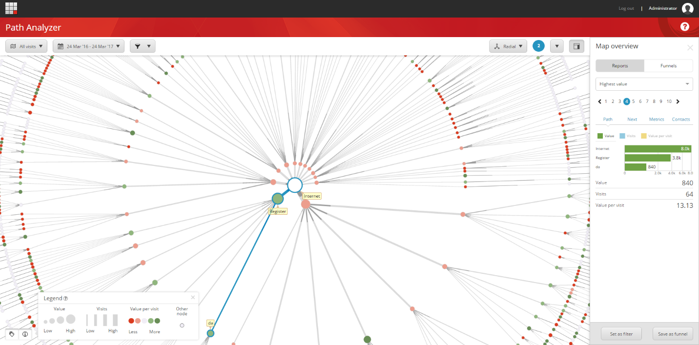 Sitecore path analyzer cc Sitecore