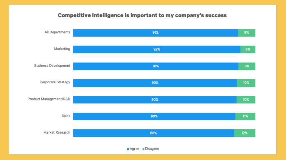 Competitive intelligence is important to a company's success