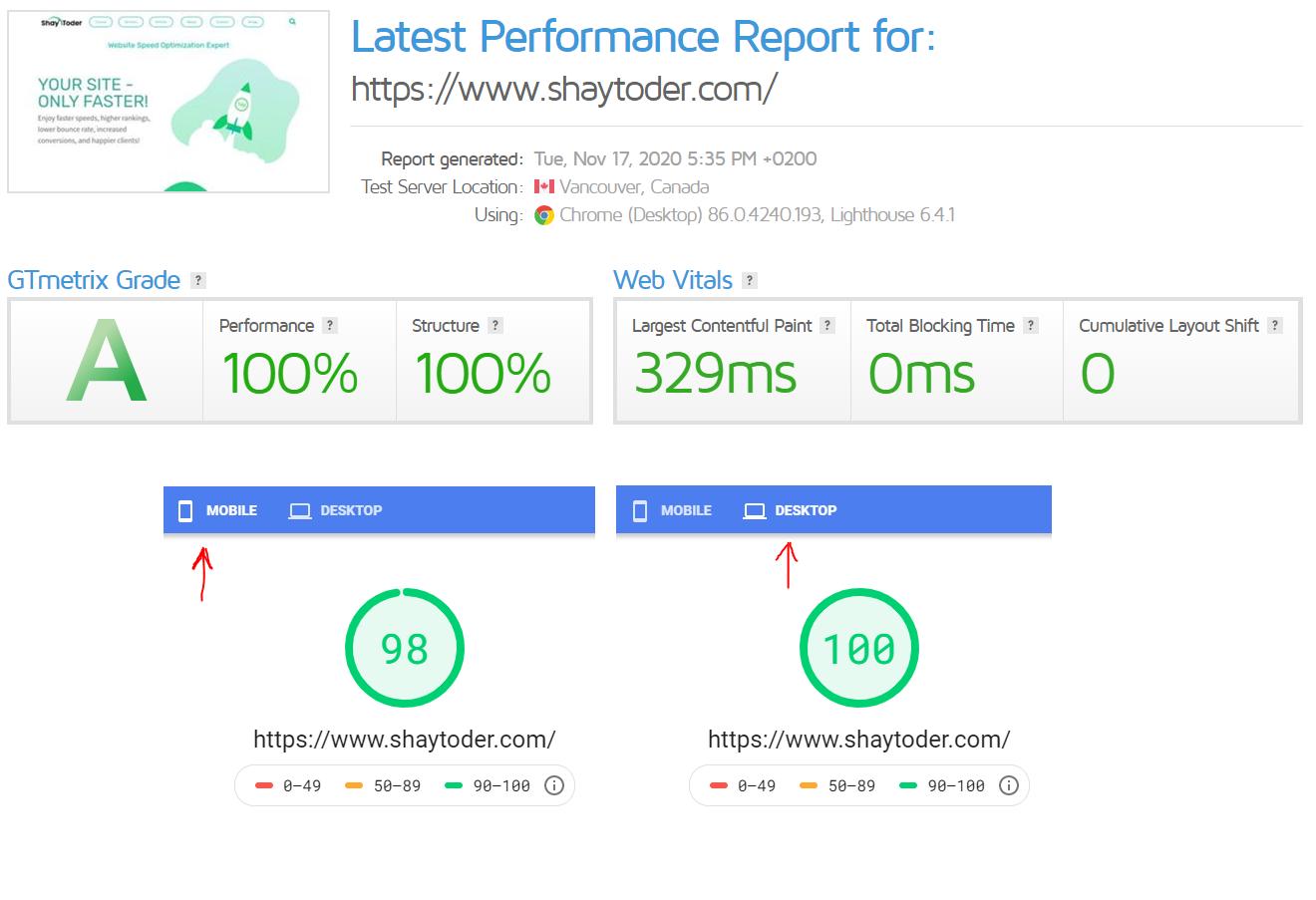 GTmetrix score for Shay's website