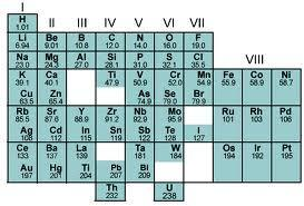 C:\Users\Happiness in Wisdom\Pictures\THE PERIODIC TABLE.JPG